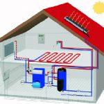 سیستم گرمایشی در منازل